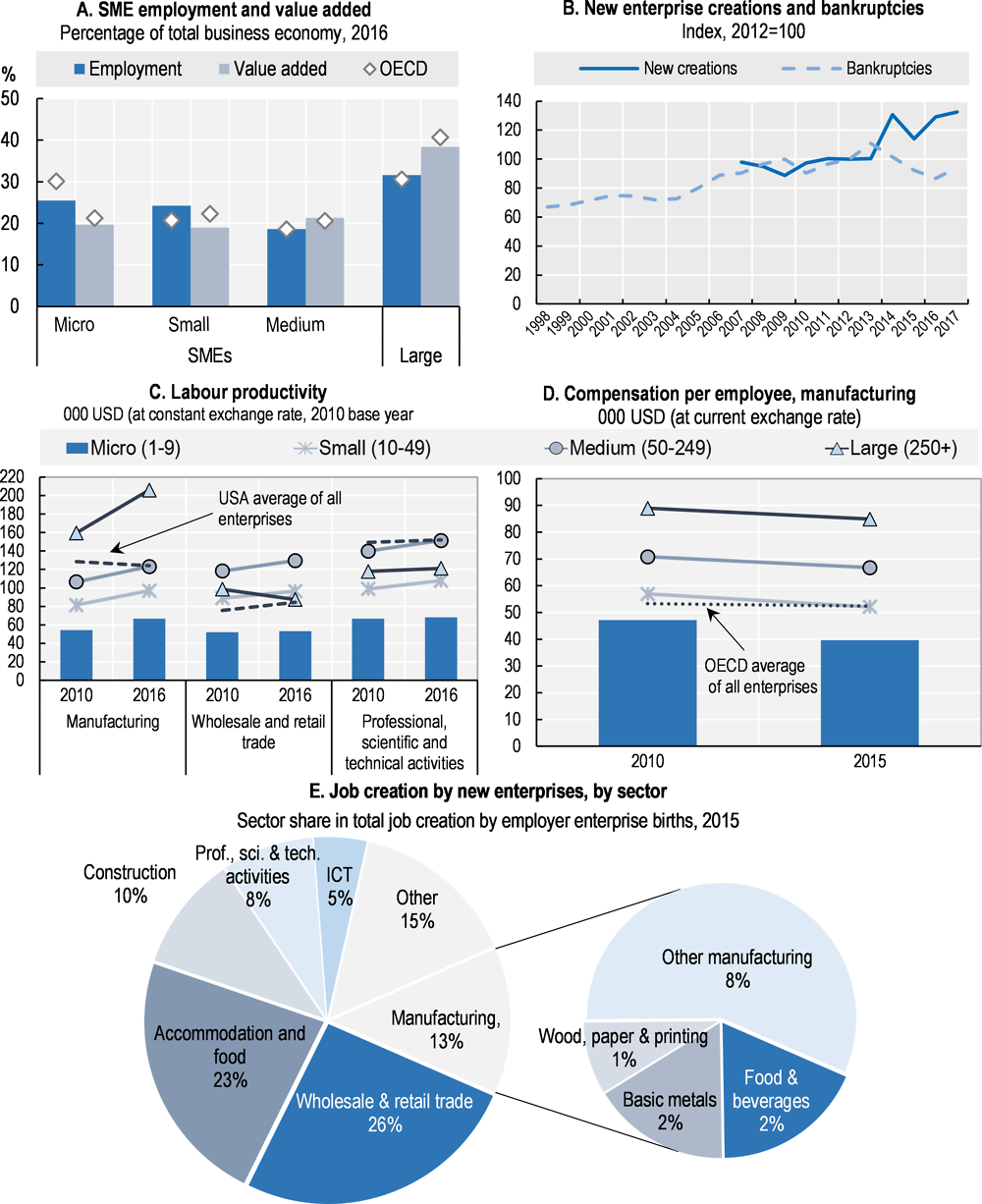 Figure 11.1. Structure and performance of the SME sector in Belgium