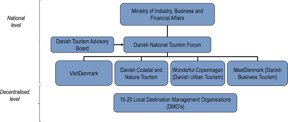 Denmark Oecd Tourism Trends And Policies 2020 Oecd Ilibrary