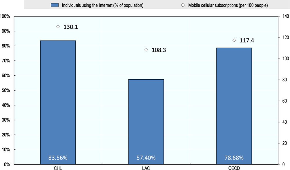 Figure 3.13. Proportion of internet users and mobile subscriptions, 2016