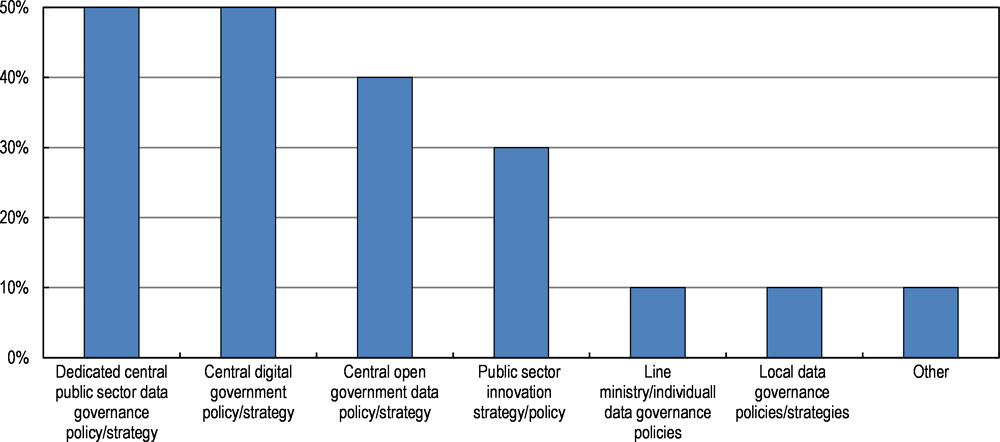 Figure 3.3. Policies and strategies covering the governance and use of data in the public sector