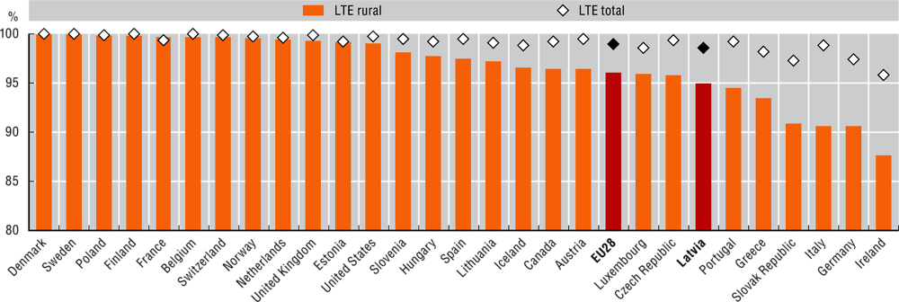 Figure 3.9. Percentage of households with LTE mobile coverage, total and rural areas in selected OECD countries, June 2018