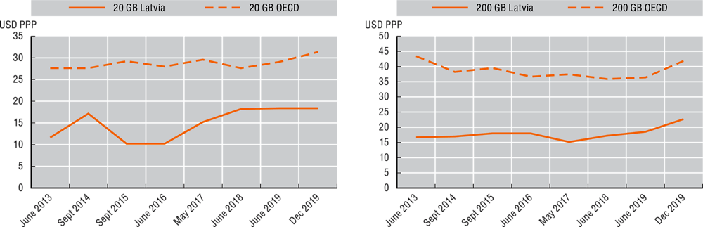 Figure 3.10. Trends in fixed broadband prices in Latvia and OECD countries, June 2013-December 2019