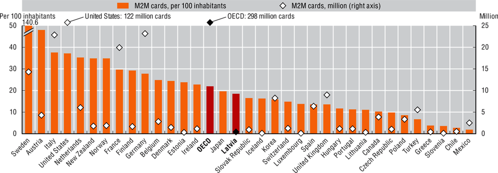 Figure 3.13. M2M/embedded mobile cellular subscriptions in selected OECD countries, June 2019