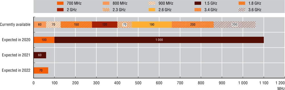 Figure 3.18. Spectrum availability in Latvia, 2019