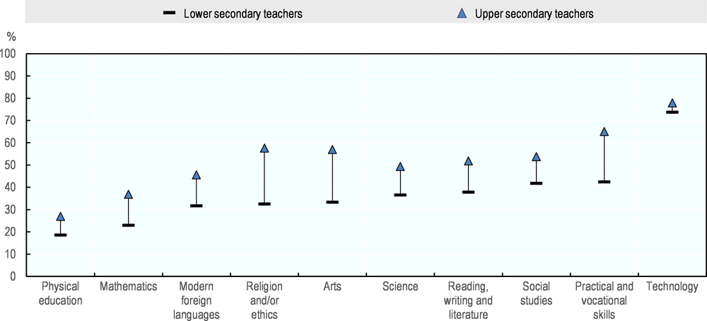 Figure 5.11. Teachers with high ICT frequency use for students' projects or class work, by subject