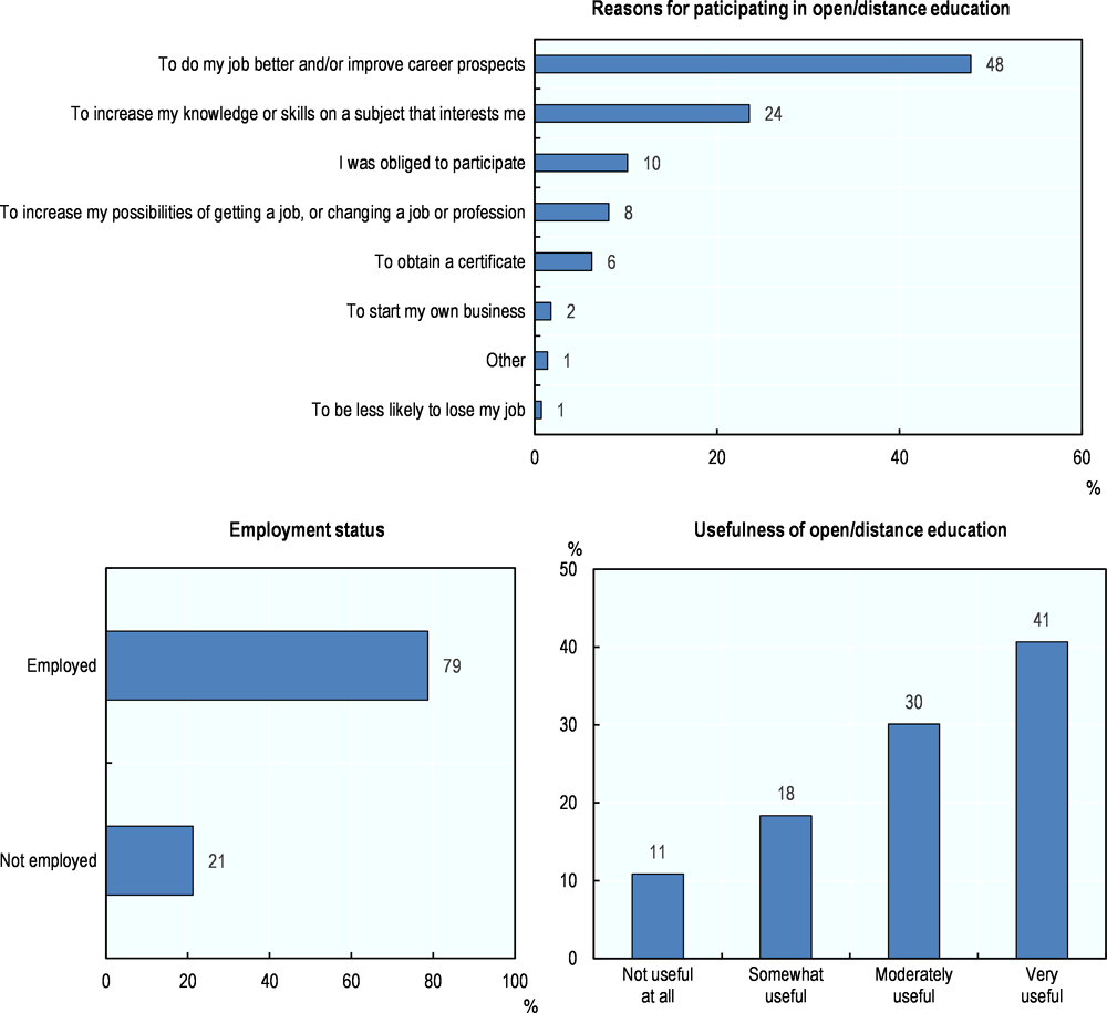 Figure 5.22. Reasons for and usefulness of participation in open/distance education