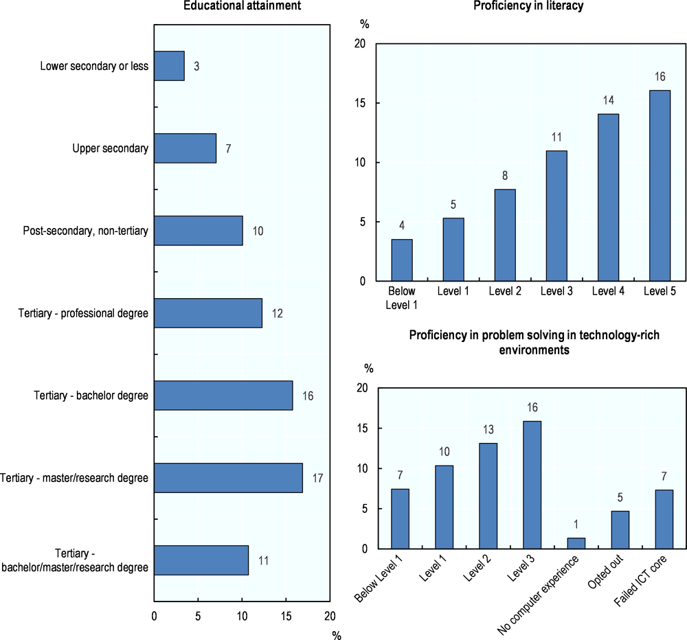 Figure 5.23. Participation in open/distance education by educational attainment and skills proficiency
