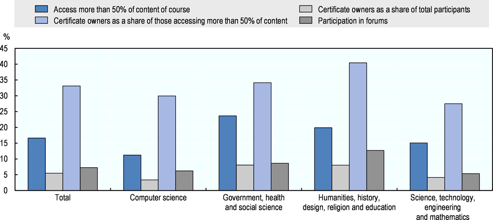 Figure 5.25. Patterns of participation in a sample of MOOCs
