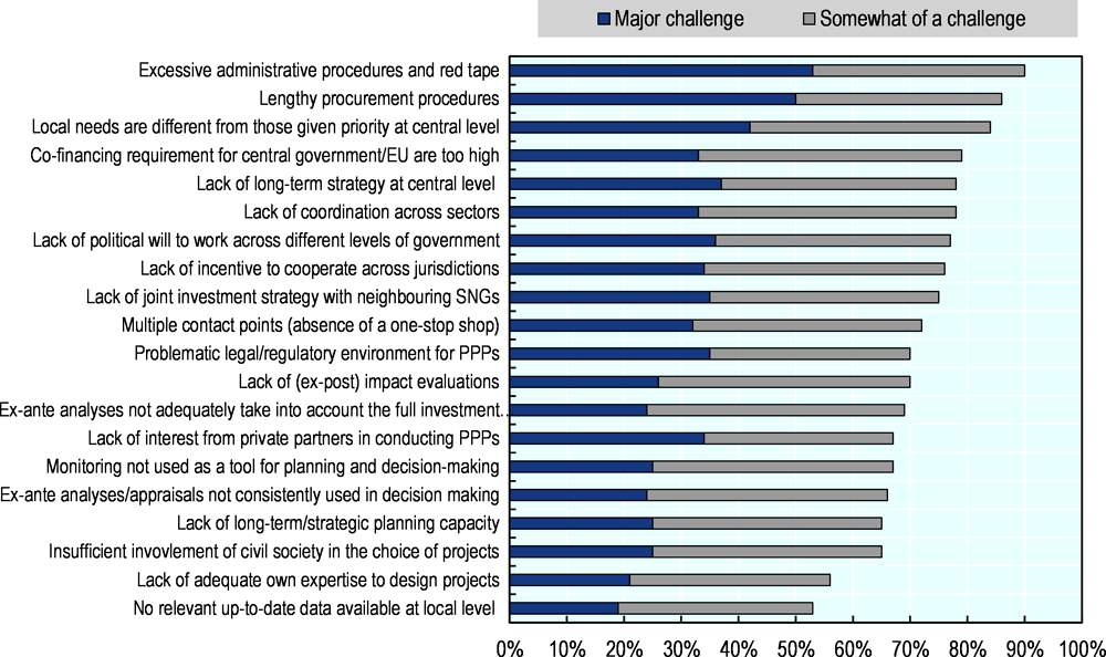 Figure 4.1. Identified challenges in the strategic planning and implementation of infrastructure investment