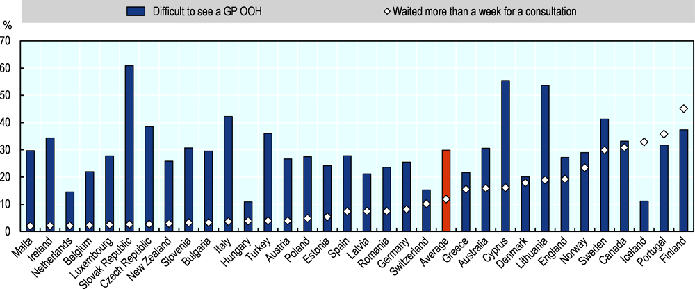 Figure 4.4. In many European and OECD countries, general practitioners are not available when patients need them, 2013