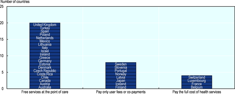 Figure 4.7. In 20 OECD countries out of 32, patients receive free primary health care services at the point of care