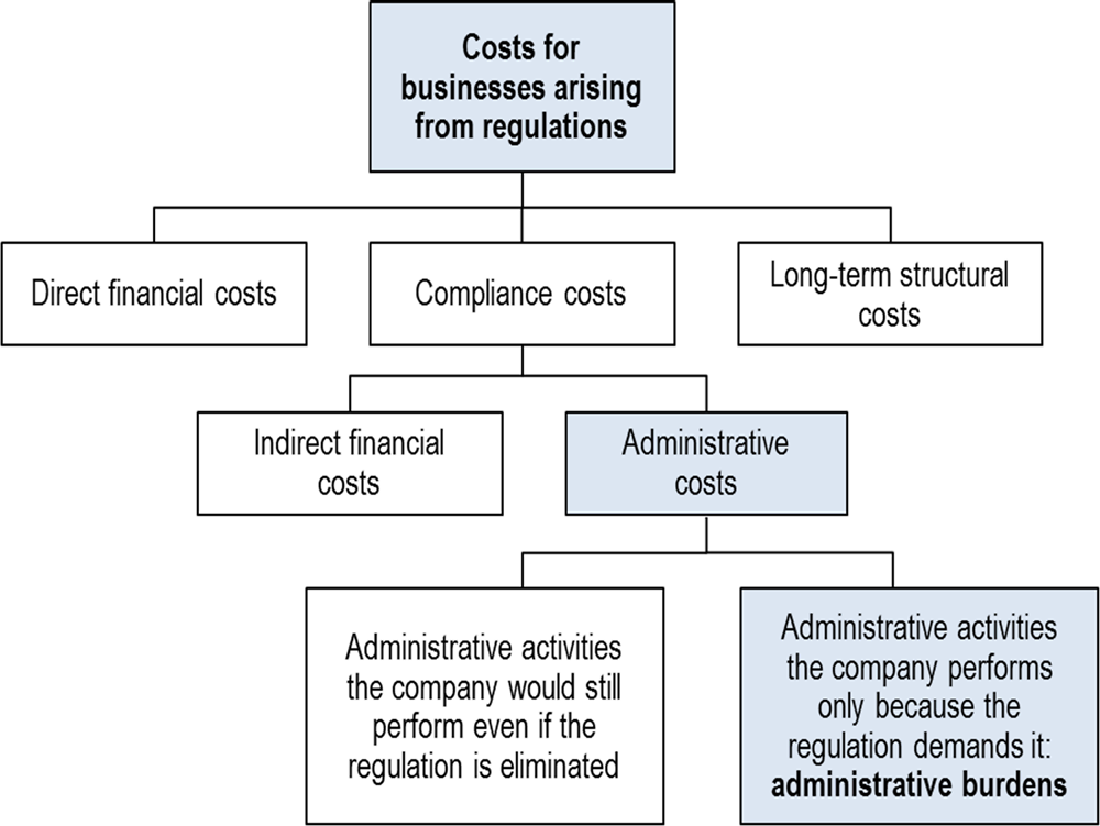 Figure ‎1.1. Costs for companies resulting from regulations