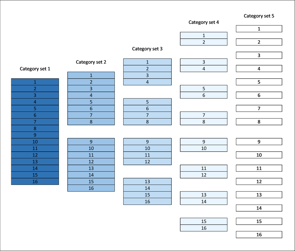 Figure ‎2.2. Compatible category data at different levels of detail