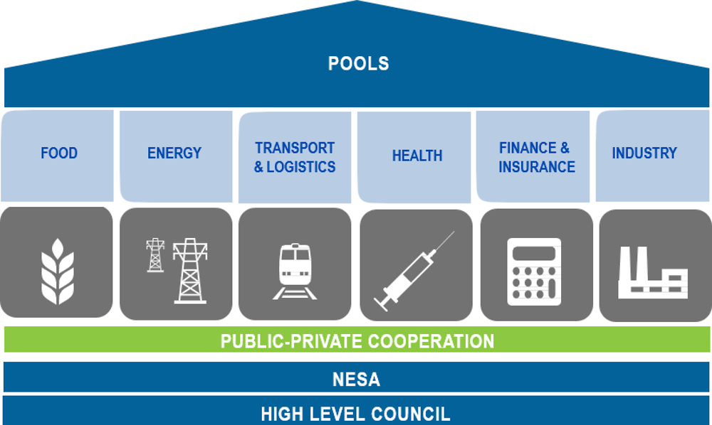 Figure 4.1. NESA pooling system: public private cooperation model