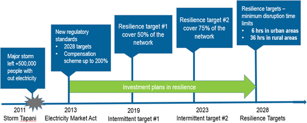 Figure 4.2. Intermediary objectives towards reaching 2018 resilience targets