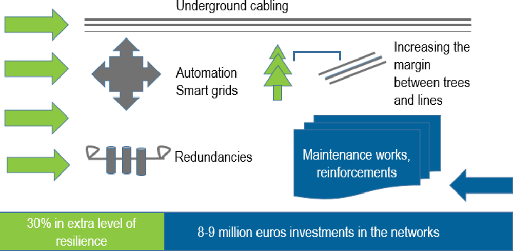 Figure 4.3. Resilience measures in the electricity network