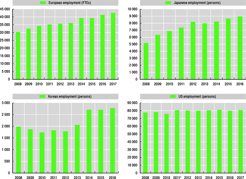 Figure 3.1. Space manufacturing employment in selected OECD countries