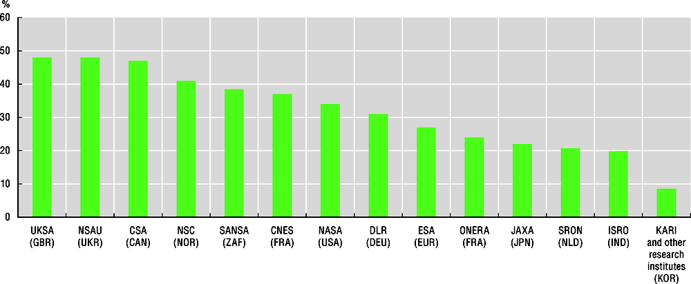 Figure 3.2. Share of female employment in selected space agencies and research organisations