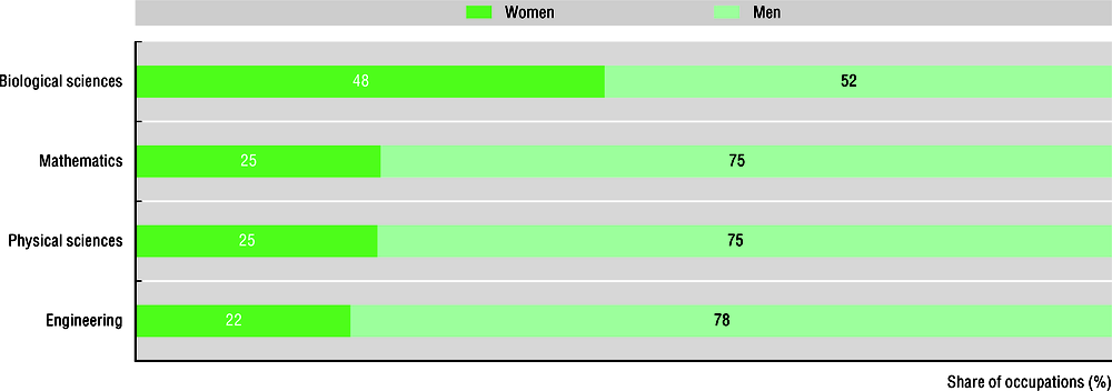 Figure 3.3. Occupations in selected science and engineering fields at NASA, by gender
