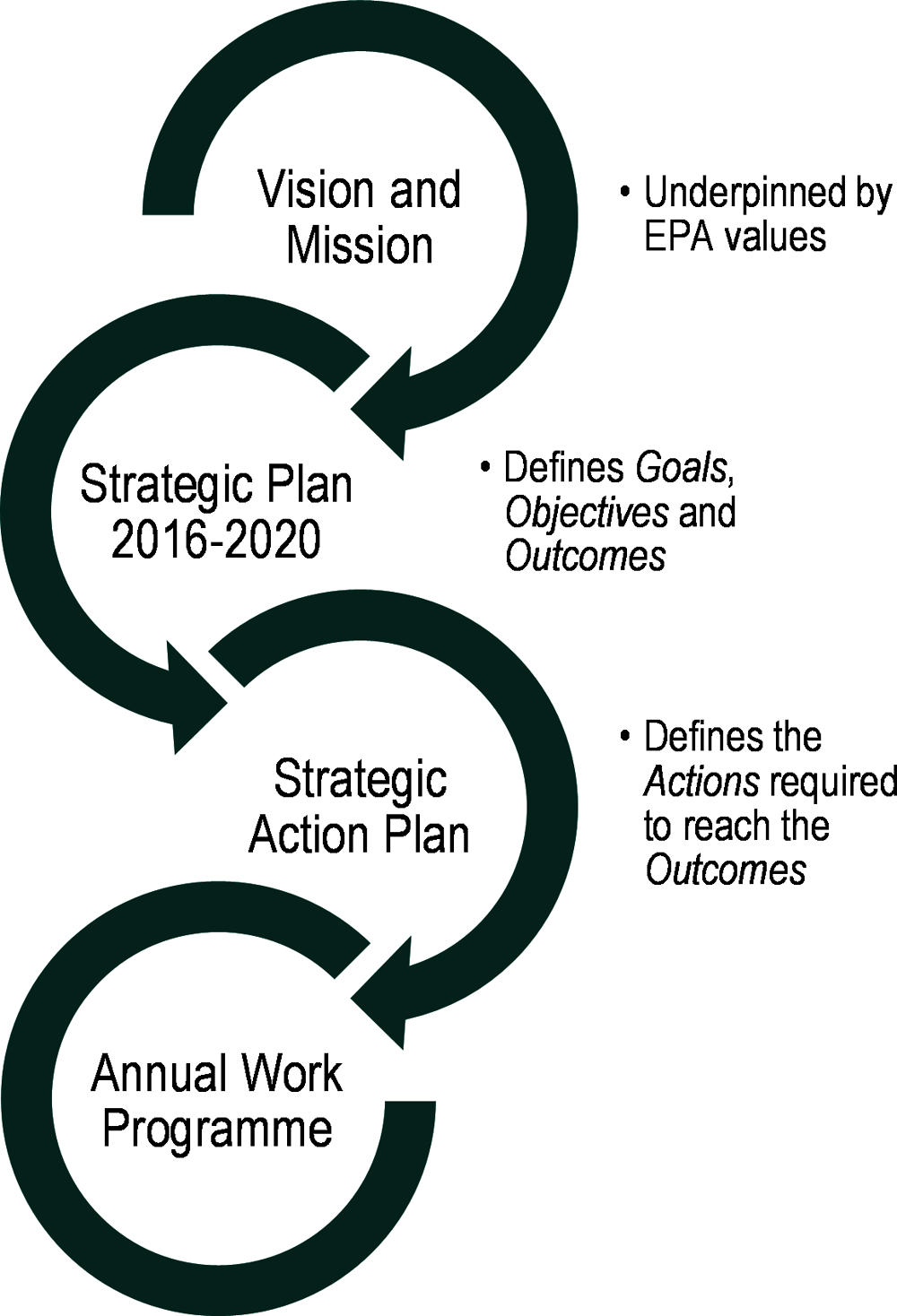 Figure ‎2.2. Linking EPA's vision and mission with its annual work programme
