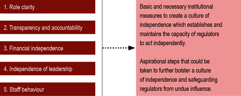 Figure ‎2.3. The five dimensions of independence identified by the Guidance