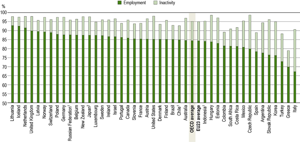 Figure A3.3. Employment and inactivity rates of tertiary-educated 25-34 year-olds (2018)