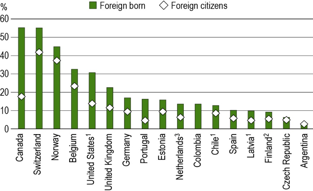 Figure A3.c. Share of foreign-born and foreign citizen doctorate holders in the population (2016)