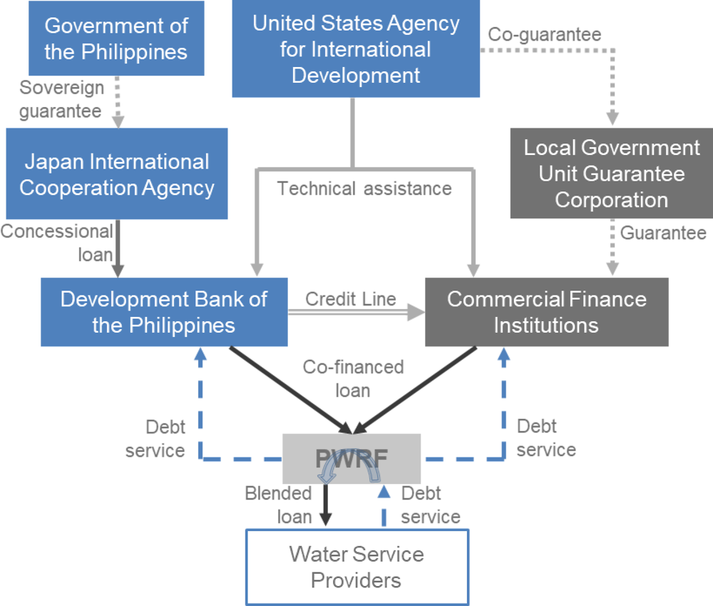 Figure 2.3. The Philippine Water Revolving Fund financing structure