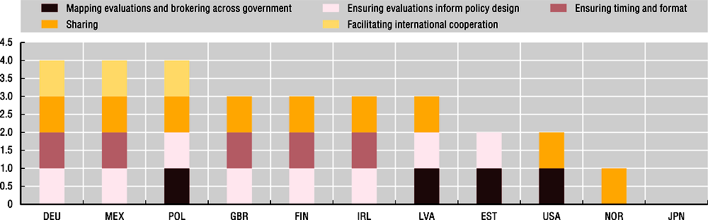 4.12. Number of functions carried out by the co-ordination platform across government to promote the use of the findings of policy evaluations in policy making, 2018