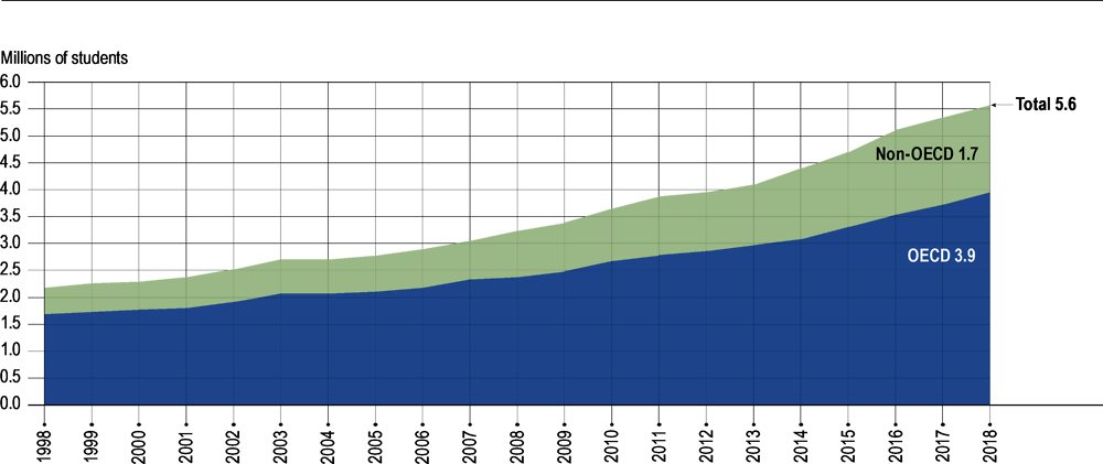 Figure B6.1. Growth in international or foreign enrolment in tertiary education worldwide (1998 to 2018)
