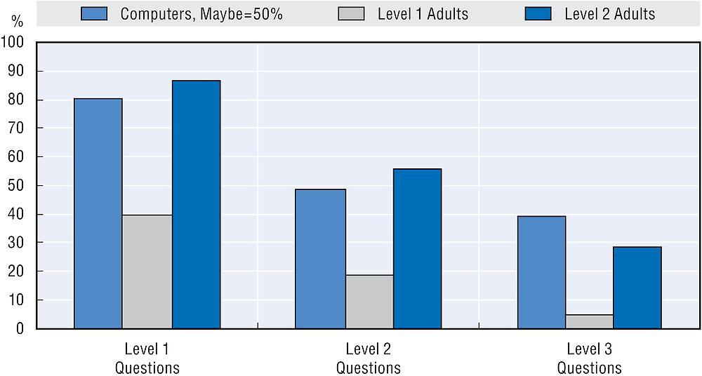 Source: Annex Table A4.17 and OECD (2016), Survey of Adult Skills (PIAAC)  (Database 2012, 2015), www.oecd.org/site/piaac/publicdataandanalysis.htm.