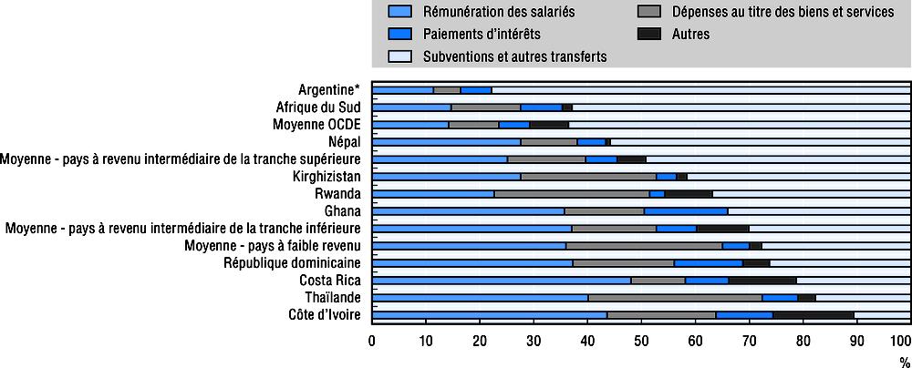 Gobierno impots sur le revenu