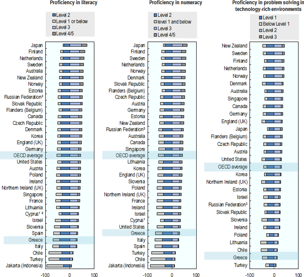 a profile of immigrant populations in the 21st century oecd publishing