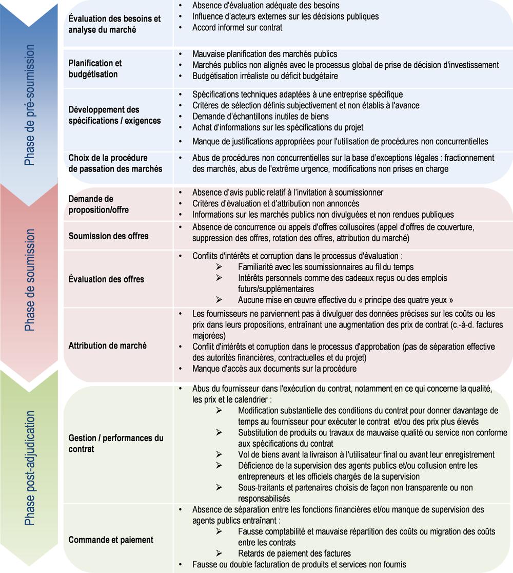 Principes de lOCDE pour renforcer lintégrité dans les marchés publics (Economie) (French Edition)