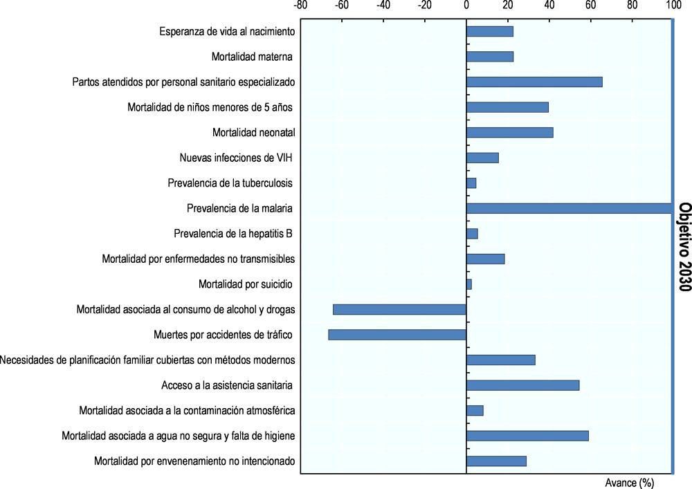 proyecciones de diabetes tipo 2 para el calendario 2030