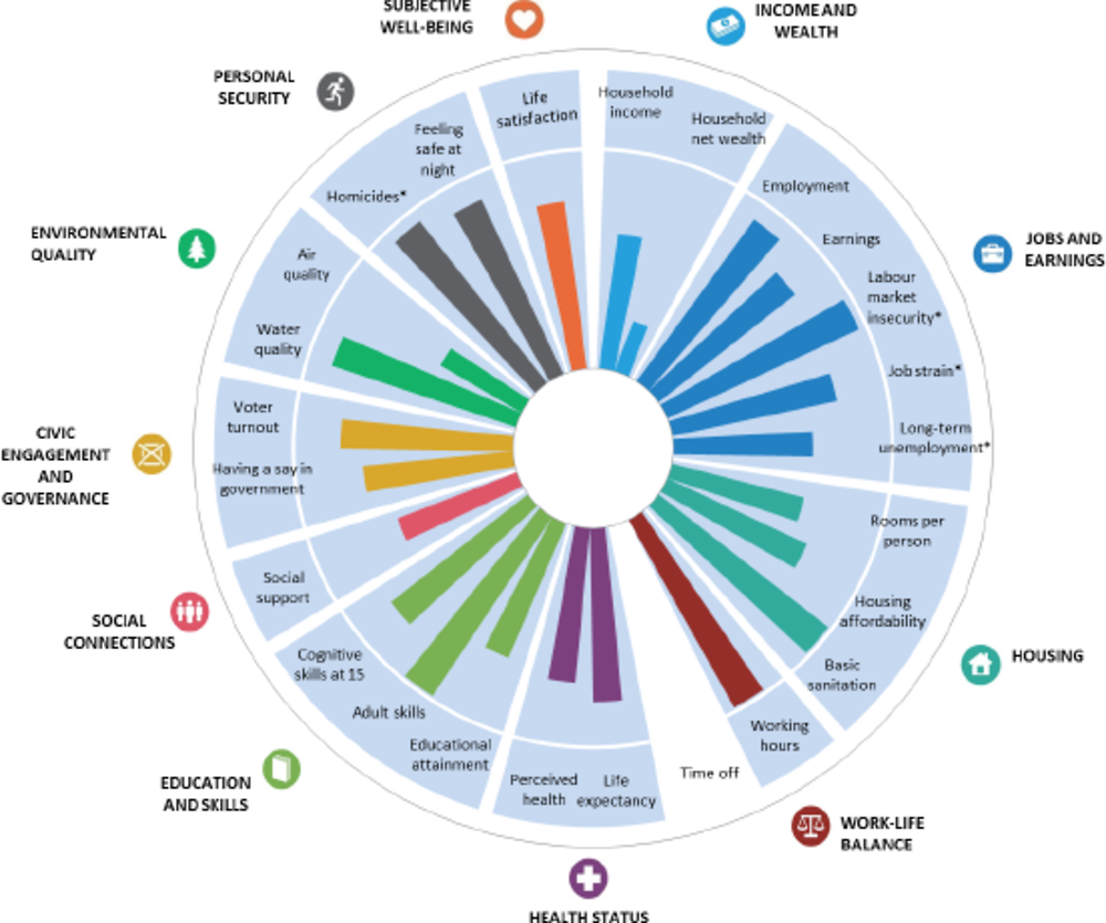 Figure A.2. The OECD's How's Life? assessment of the comparative strengths and weaknesses in average levels of current well-being, the Netherlands