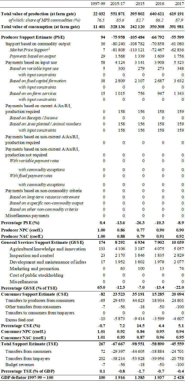 Table A D.1. Estimates of support to agriculture, ARS million