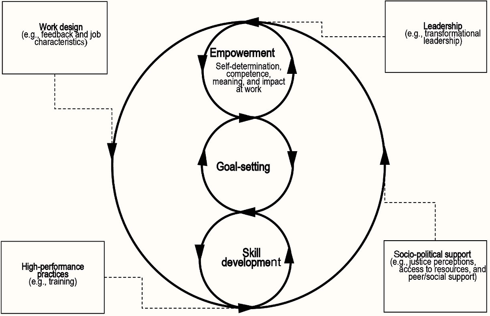 Figure 2.4. The positive work cycle