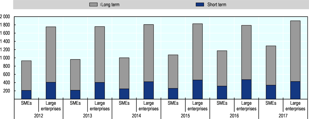 Figure 44.1. SME and large enterprise debt in Sweden