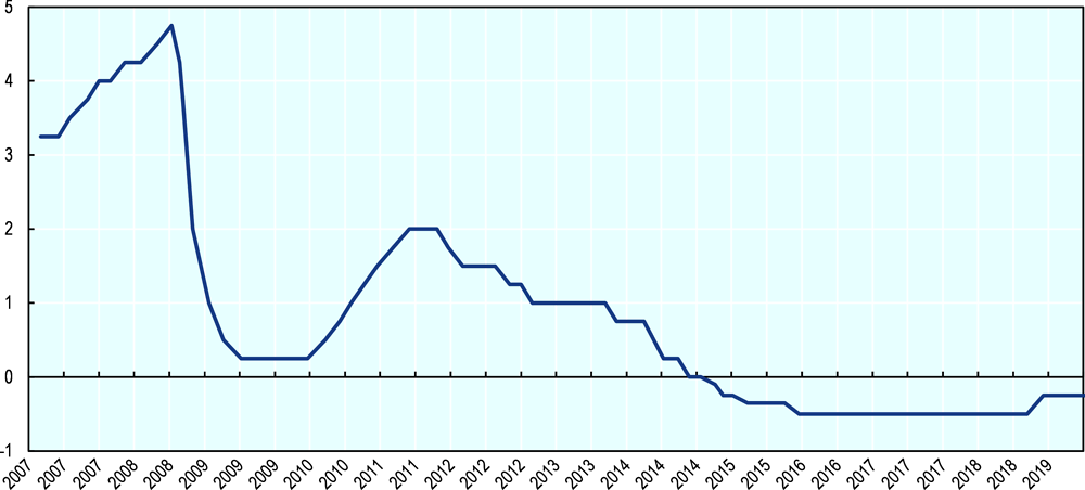 Figure 44.2. Repo rate in Sweden