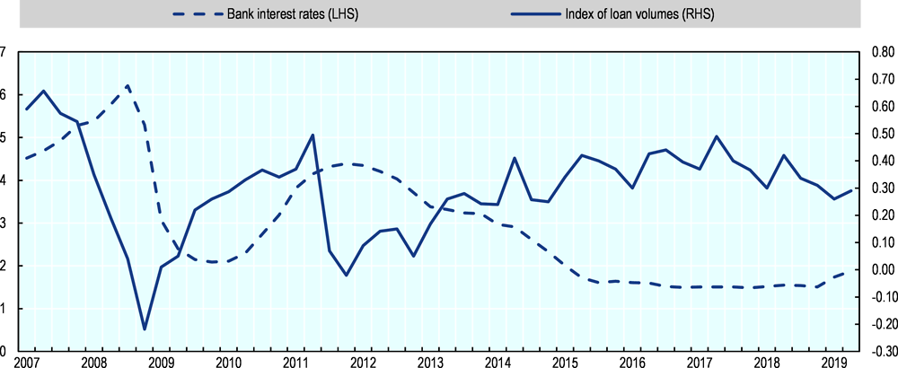 Figure 44.4. Bank interest rates and index of loan volumes in Sweden