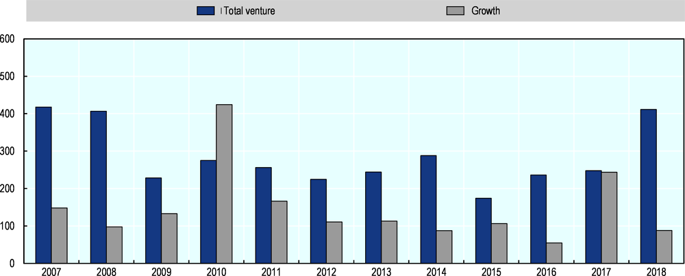 Figure 44.5. Venture and growth capital investments in Swedish companies