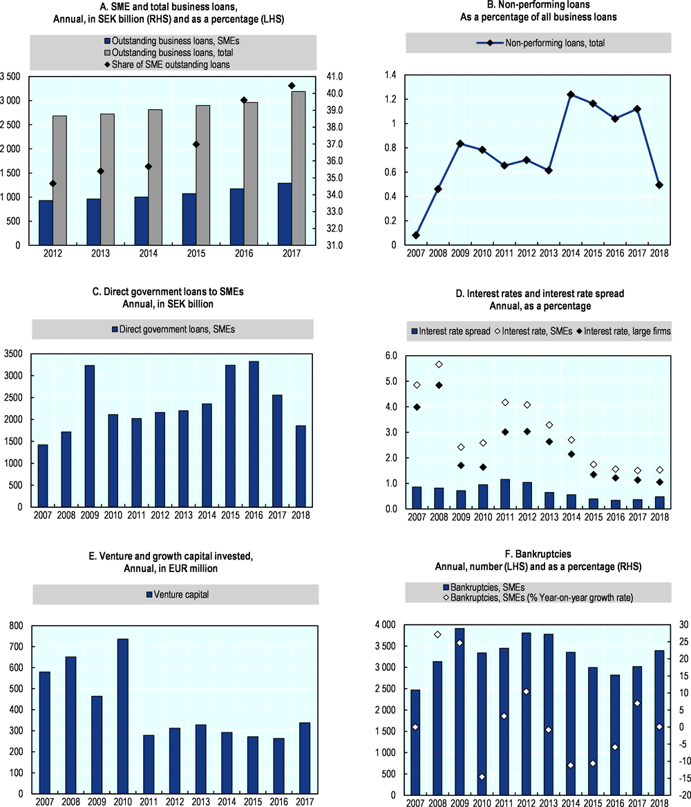 Figure 44.7. Trends in SME and entrepreneurship finance in Sweden