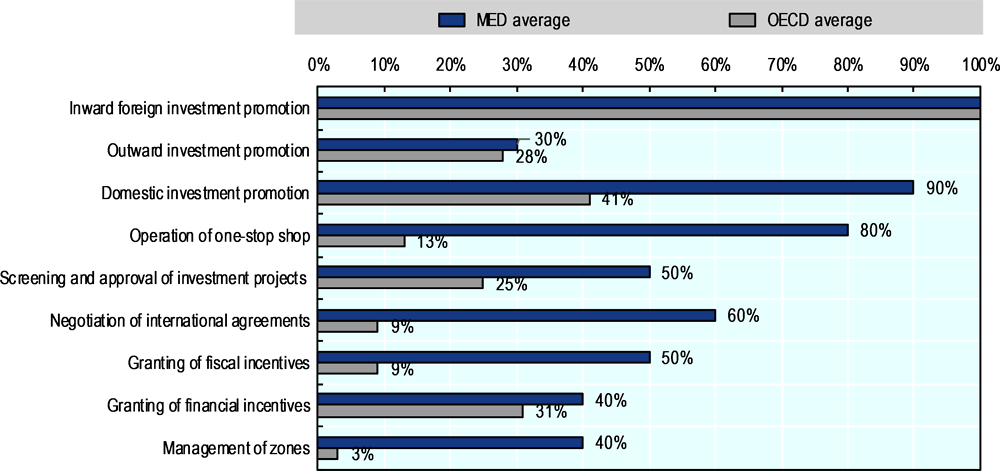Figure 4.2. GAFI's mandates and their frequency across MED and OECD agencies