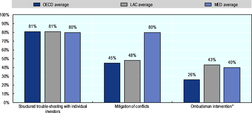 Figure 4.6. IPAs' aftercare services related to dispute prevention in selected regions