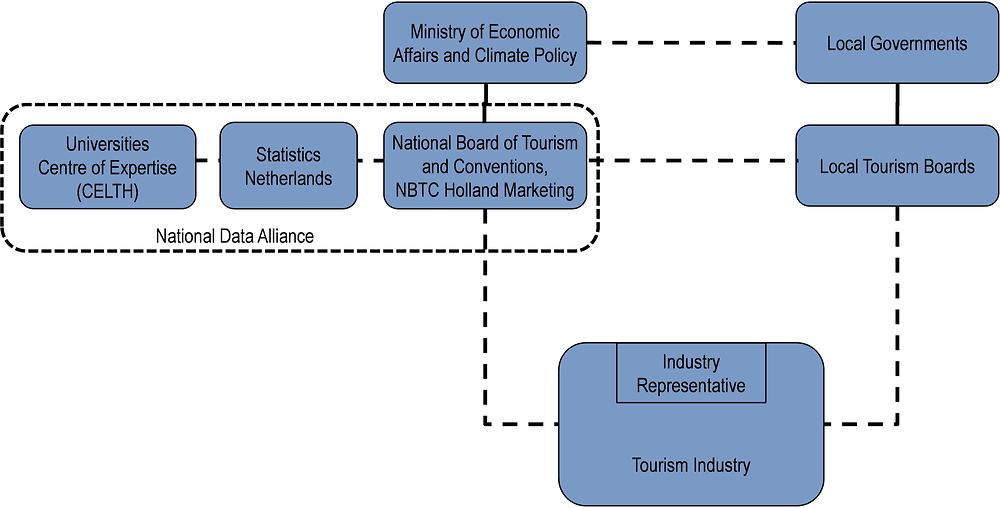 Netherlands: Organisational chart of tourism bodies