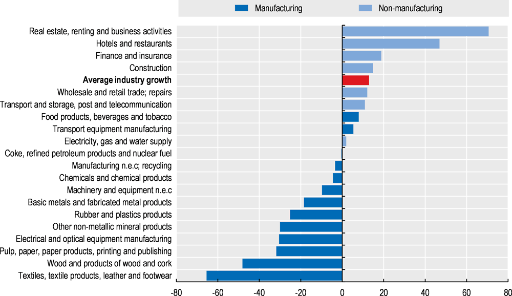 Figure 2.13. The decline of the manufacturing sector