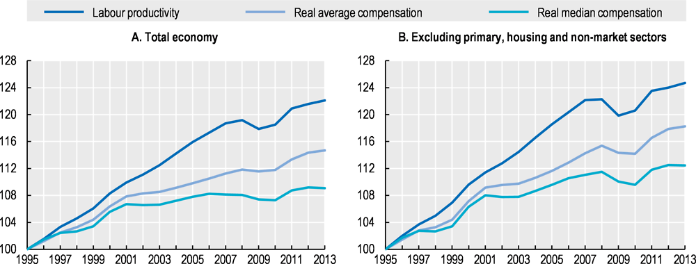 Figure 2.15. Real median wages have decoupled from labour productivity