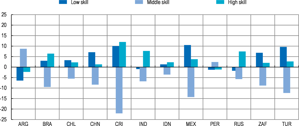 Figure 2.17. Labour markets are polarising in many emerging economies too