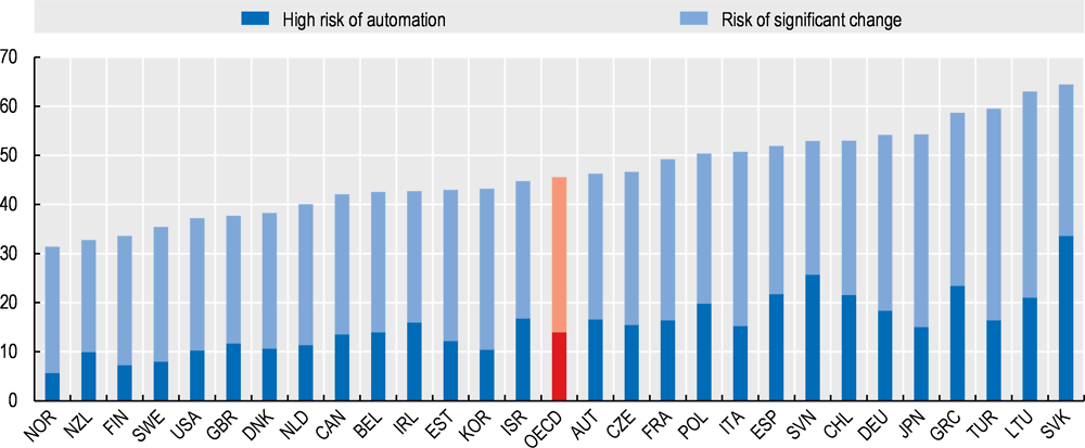 Figure 2.6. Jobs at risk of automation in OECD countries